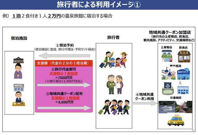 キャンペーン 庁 to go 観光